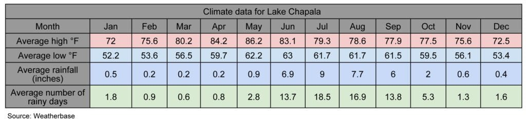 Climate data for Lake Chapala