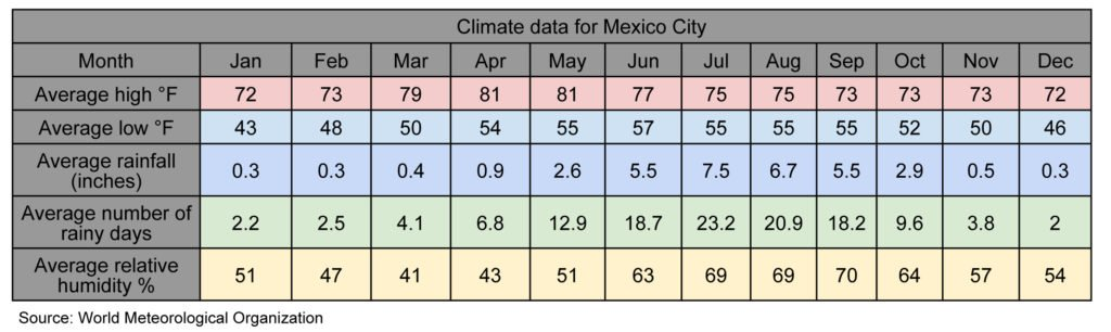 Mexico City climate chart