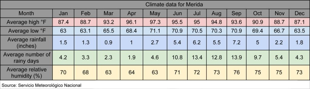 Climate data for Merida