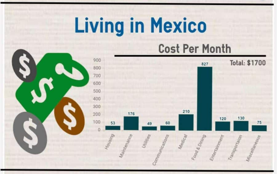 Cost of Living in Mérida, Mexico