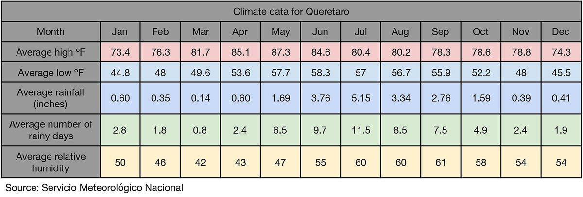 Climate chart for Querétaro, Mexico